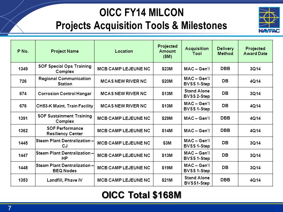 OICC FY14 MILCON Projects Acquisition Tools & Milestones