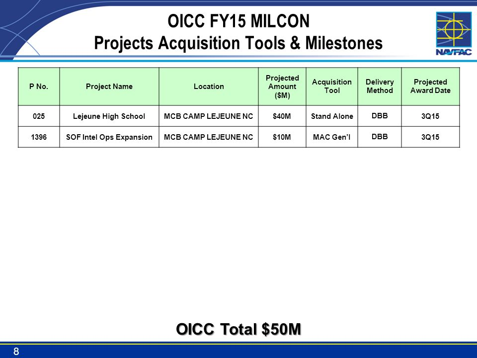 OICC FY15 MILCON Projects Acquisition Tools & Milestones