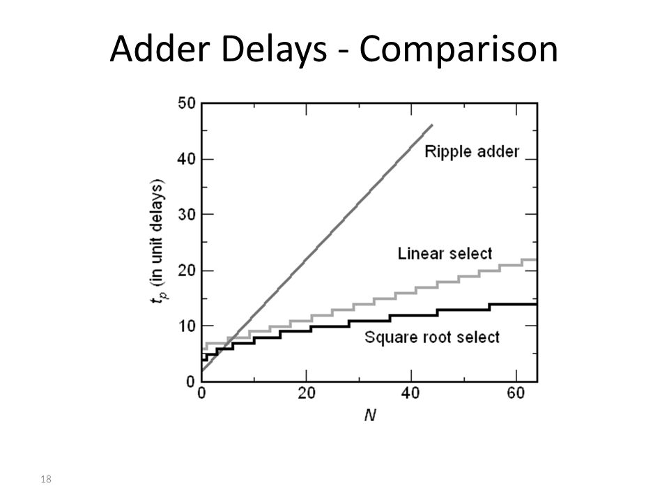 Adder Delays - Comparison