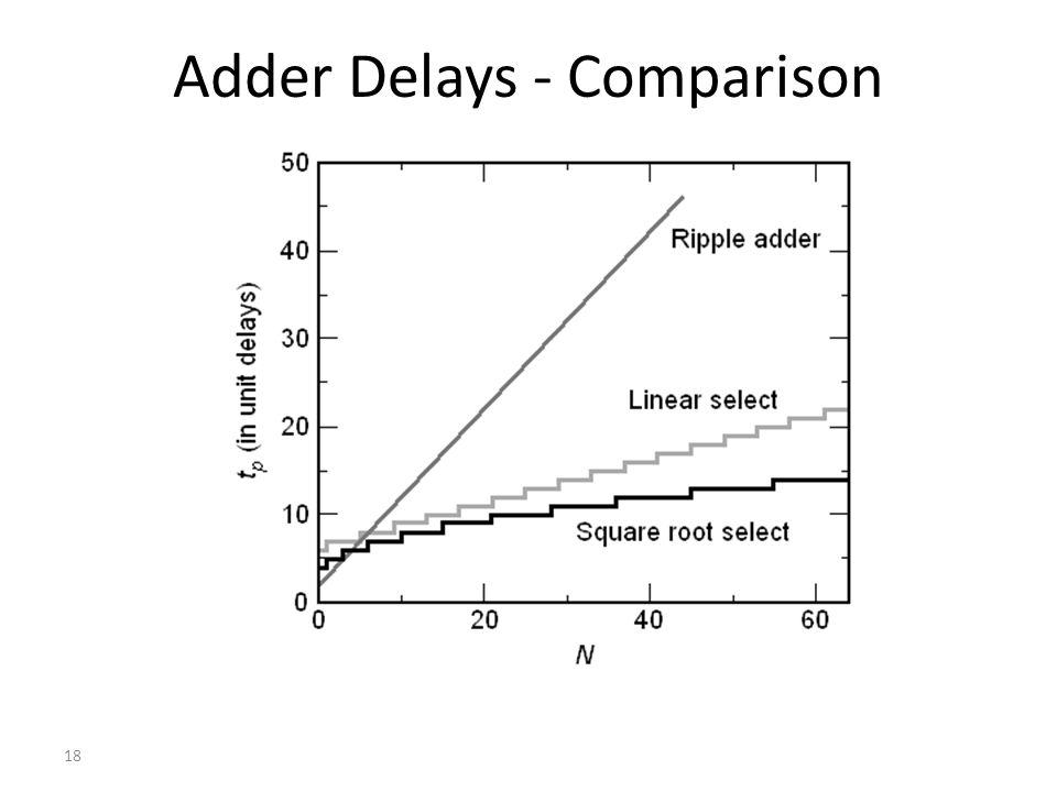 Adder Delays - Comparison