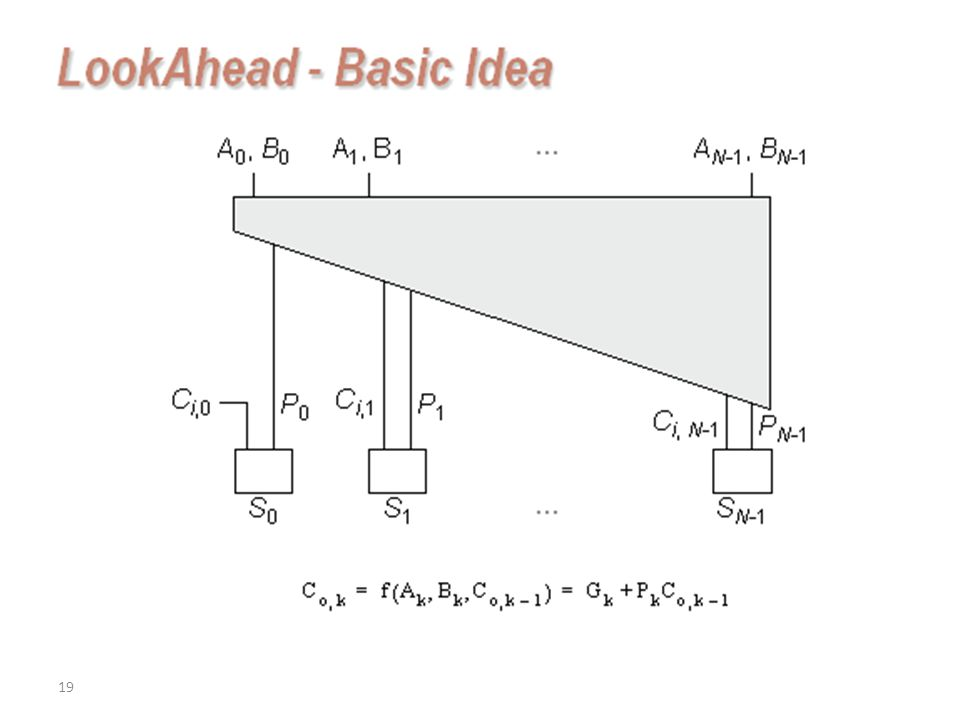 LookAhead - Basic Idea