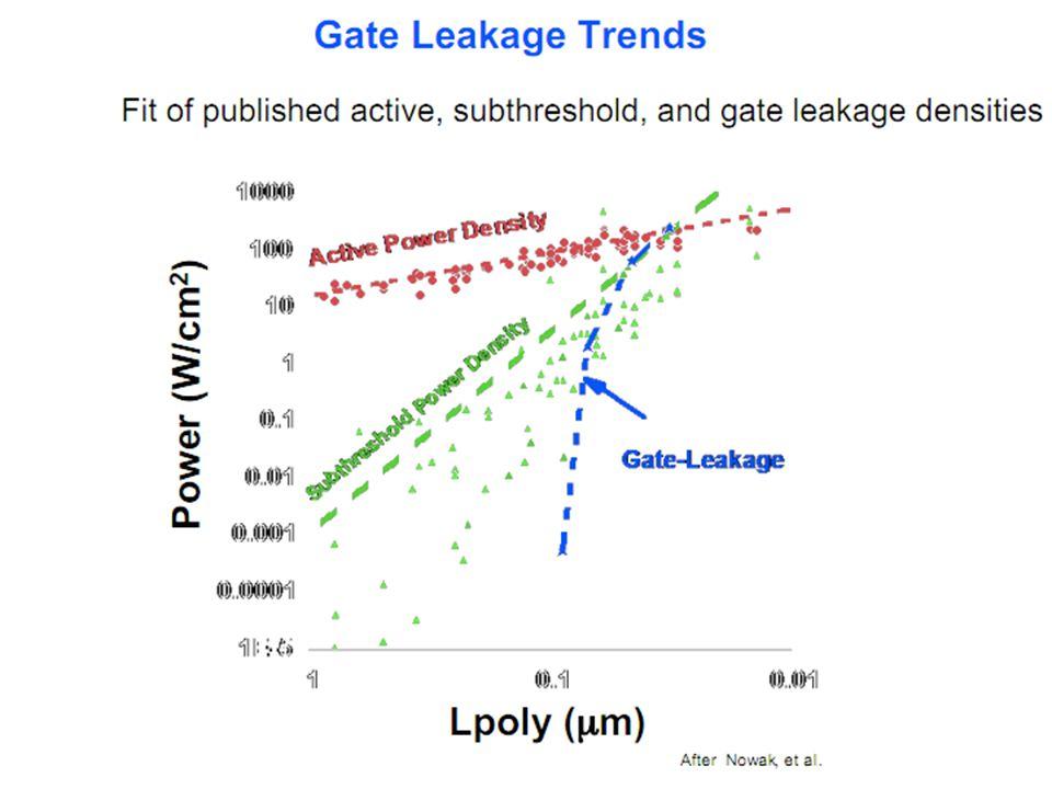 Gate Leakage