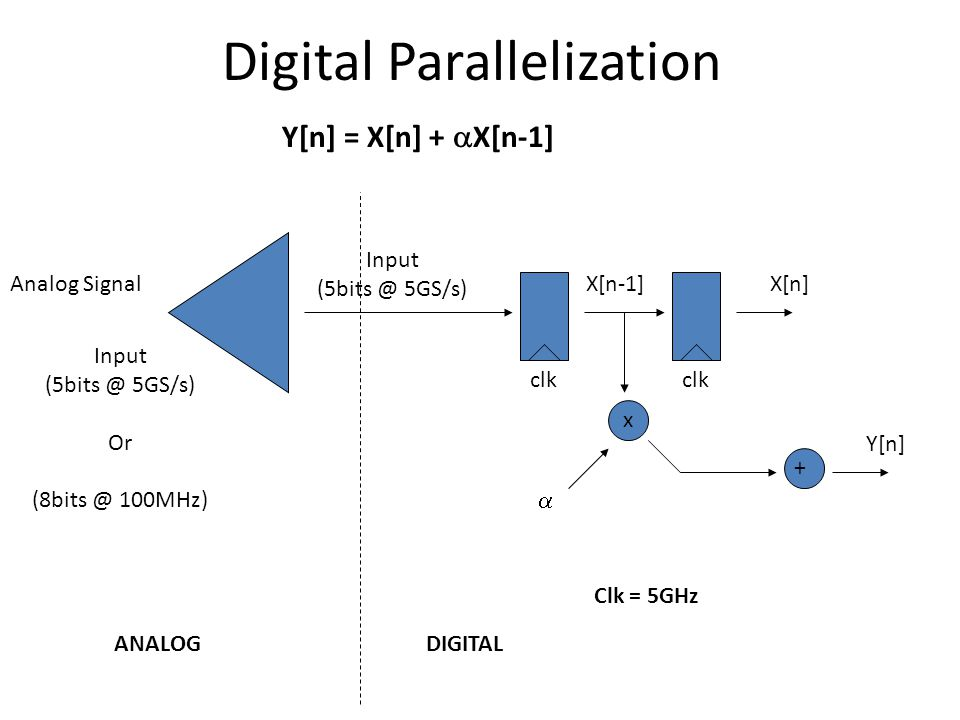 Digital Parallelization