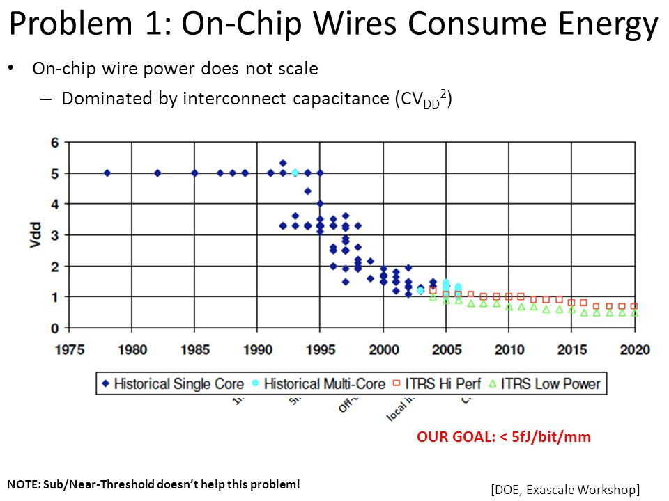 Problem 1: On-Chip Wires Consume Energy