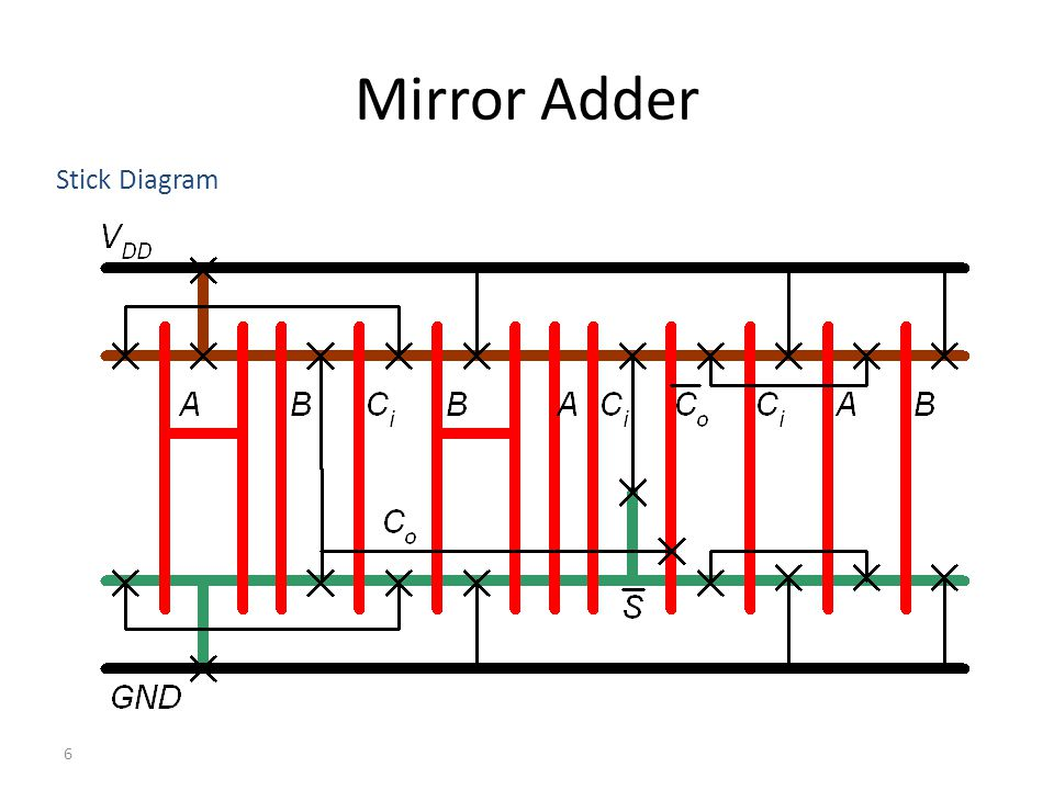 Mirror Adder Stick Diagram