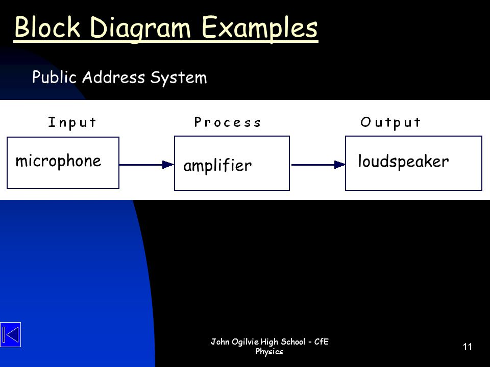 Block Diagram Examples