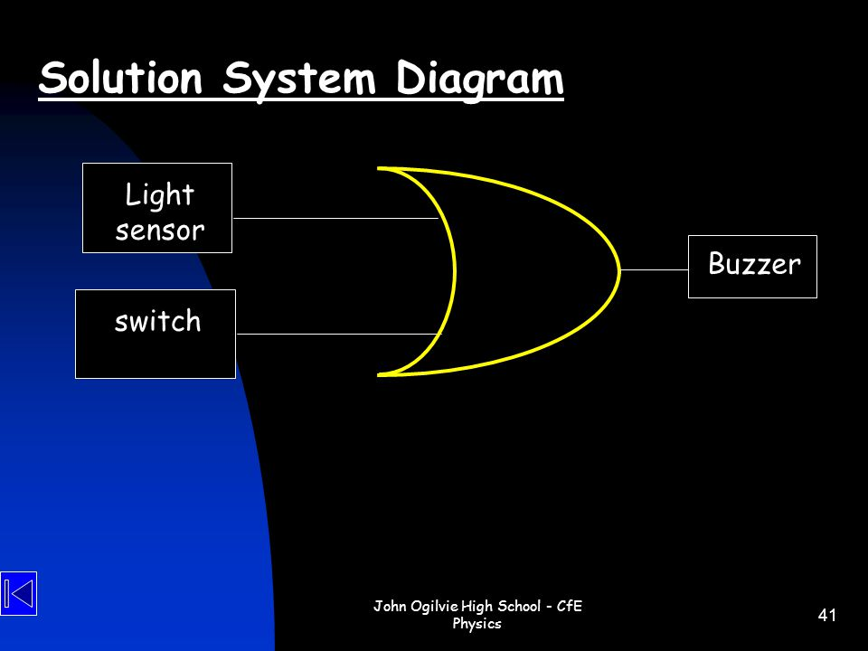 Solution System Diagram