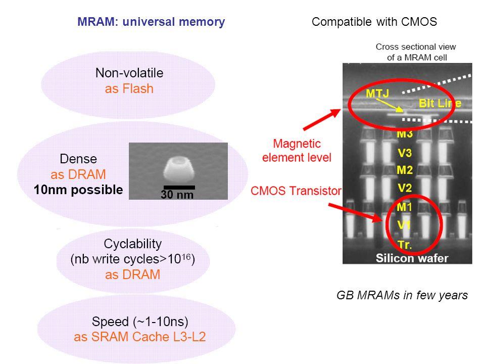 MRAM: universal memory
