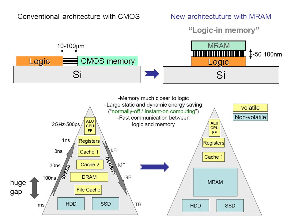 Conventional architecture with CMOS New architectuture with MRAM