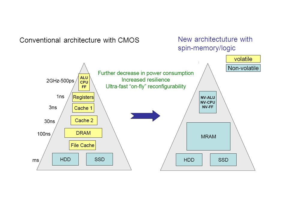 Conventional architecture with CMOS