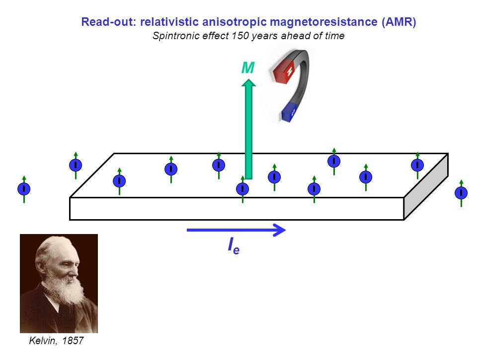 Read-out: relativistic anisotropic magnetoresistance (AMR)