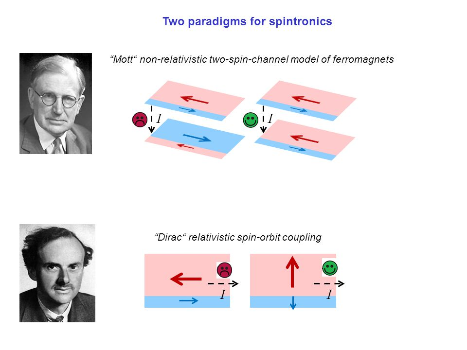 Two paradigms for spintronics
