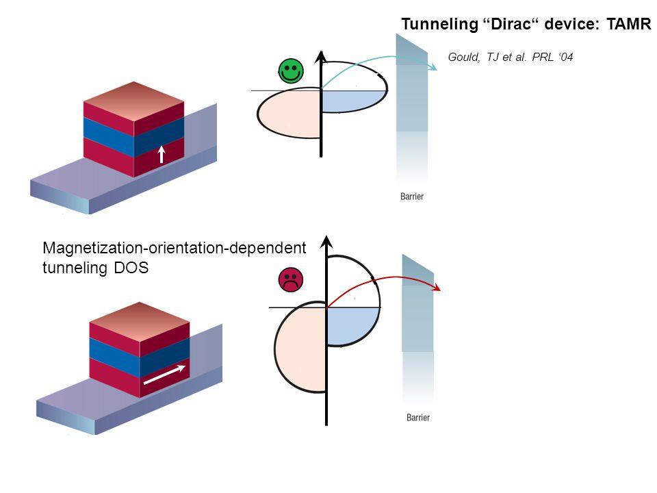 Tunneling Dirac device: TAMR