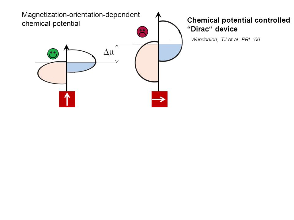  Magnetization-orientation-dependent chemical potential