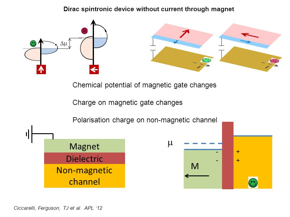  Magnet Dielectric M Non-magnetic channel I I