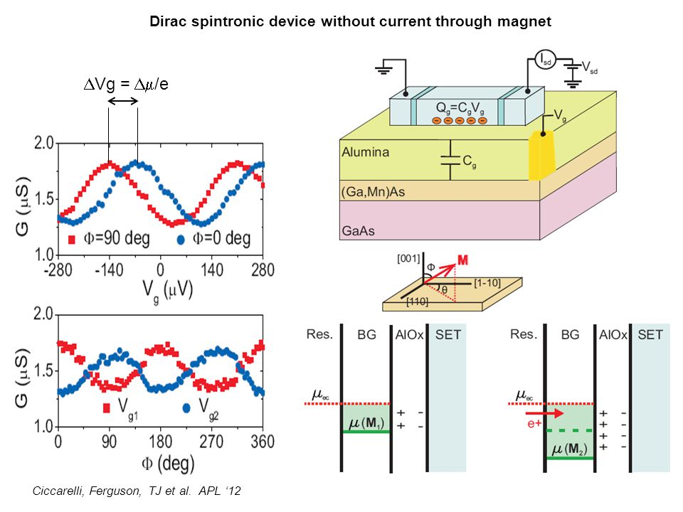 DVg = Dm/e Dirac spintronic device without current through magnet