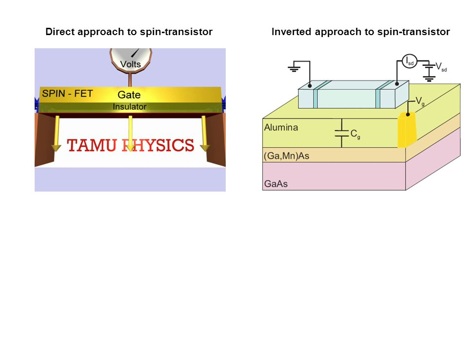 Direct approach to spin-transistor