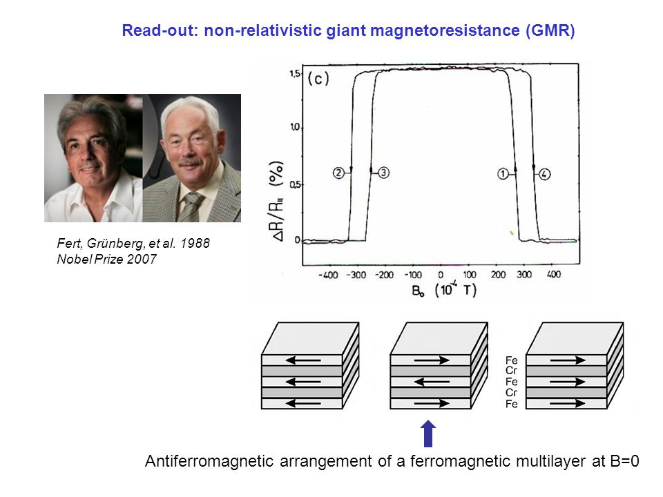 Read-out: non-relativistic giant magnetoresistance (GMR)