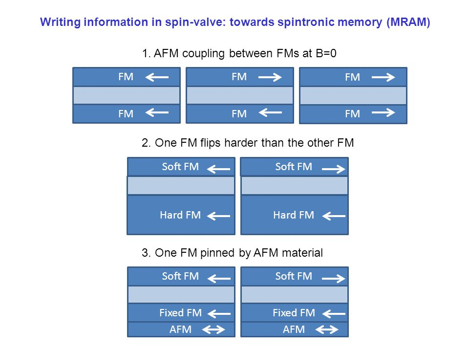 Writing information in spin-valve: towards spintronic memory (MRAM)