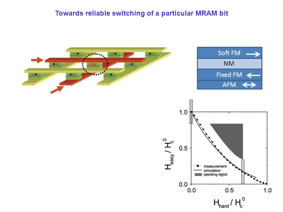 Towards reliable switching of a particular MRAM bit