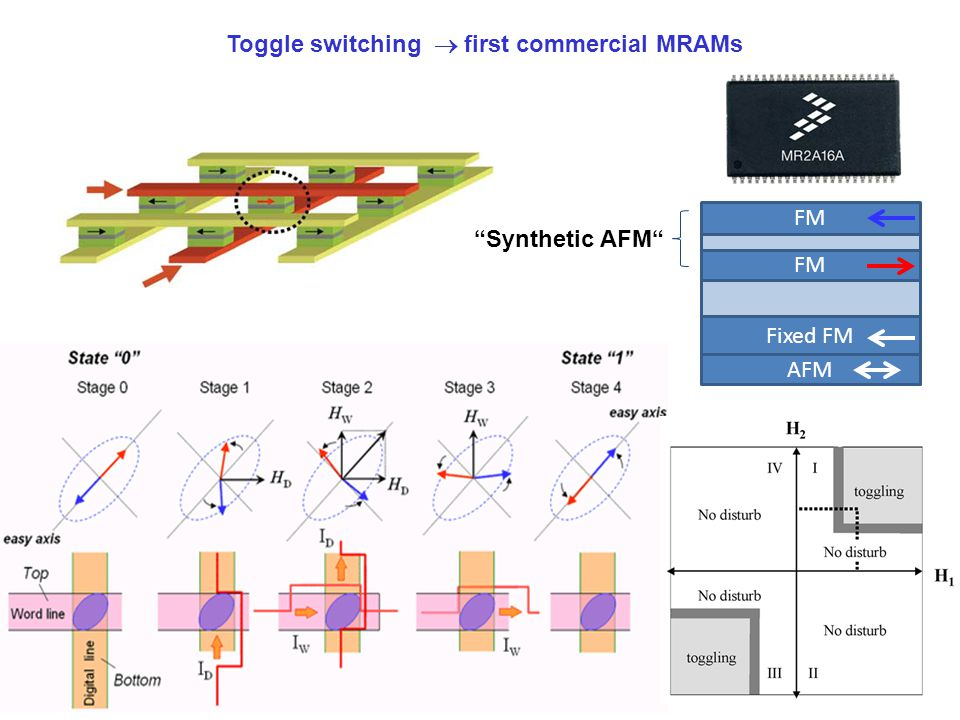 Toggle switching  first commercial MRAMs