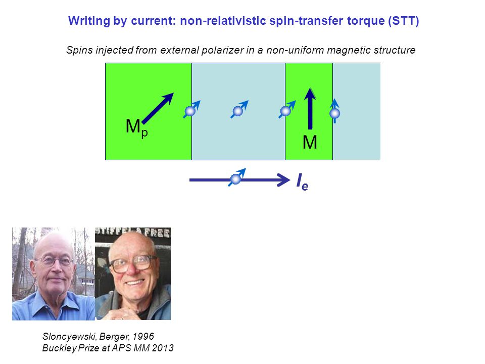 Writing by current: non-relativistic spin-transfer torque (STT)