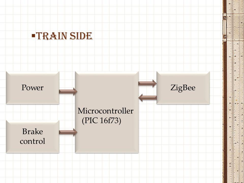 TRAIN SIDE Power Microcontroller (PIC 16f73) ZigBee Brake control