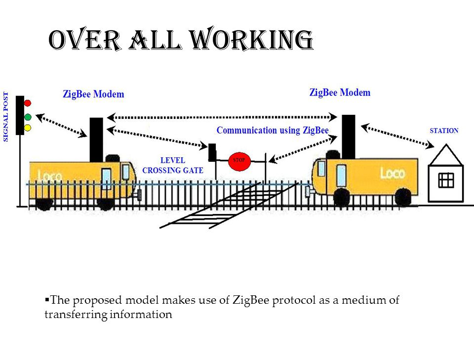 OVER ALL WORKING The proposed model makes use of ZigBee protocol as a medium of transferring information.