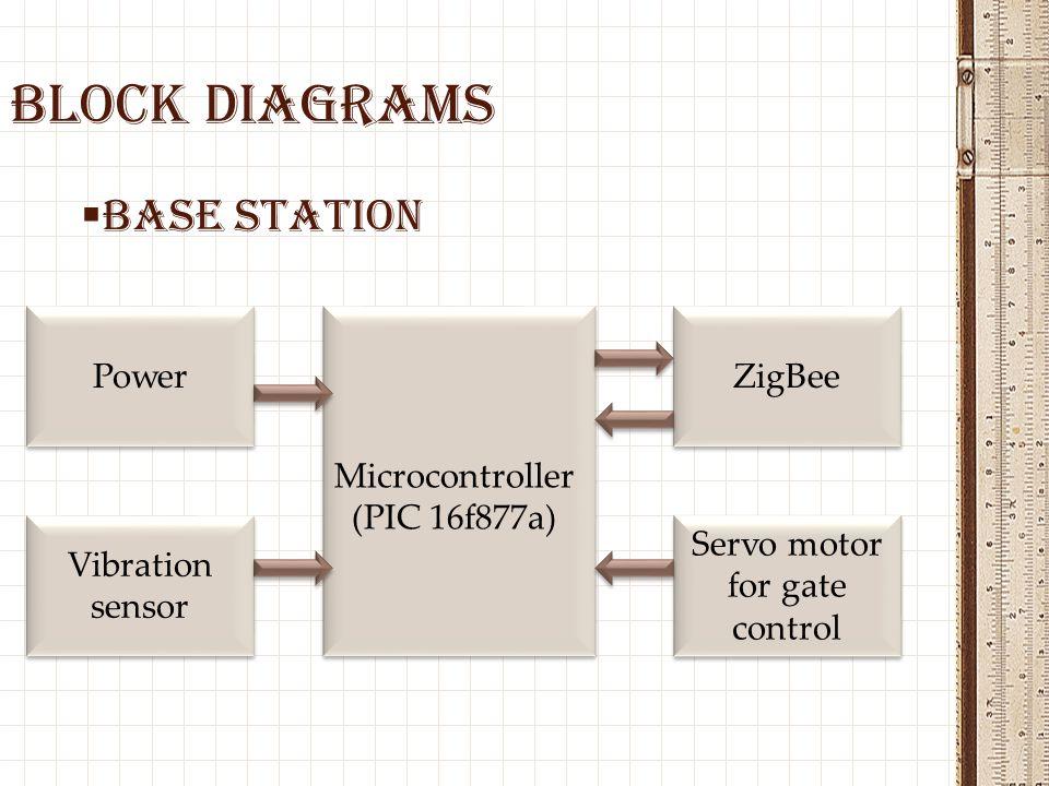 Servo motor for gate control