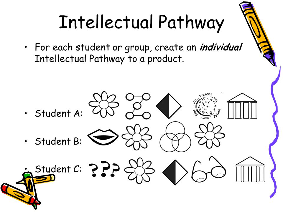 Intellectual Pathway For each student or group, create an individual Intellectual Pathway to a product.