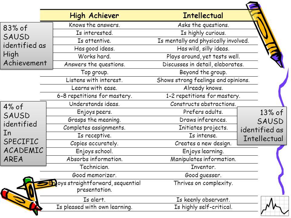 High Achiever Intellectual