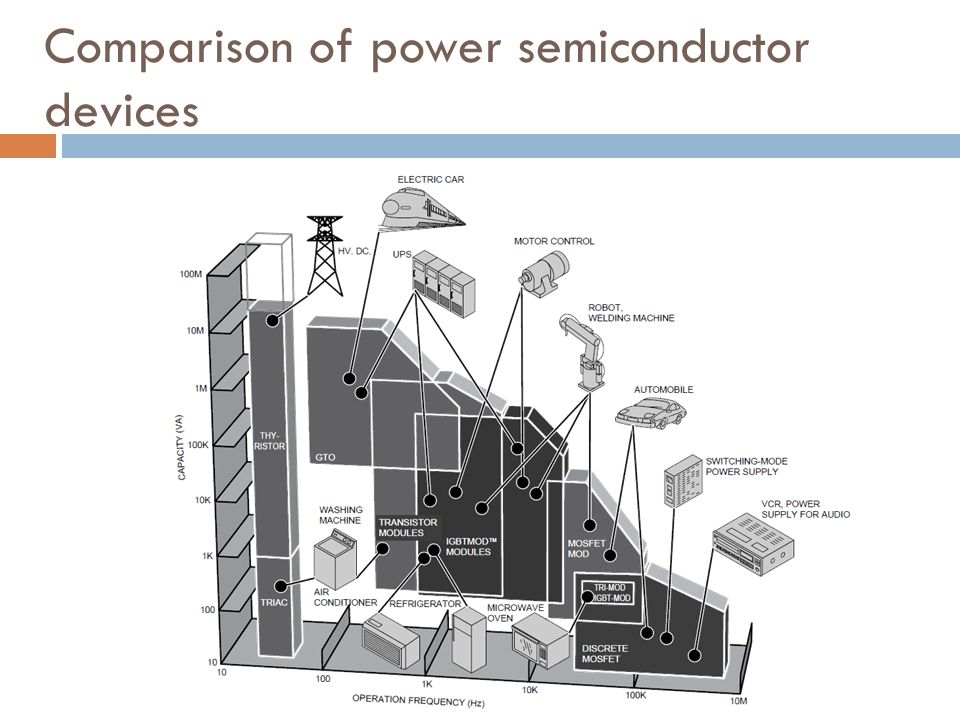 Comparison of power semiconductor devices