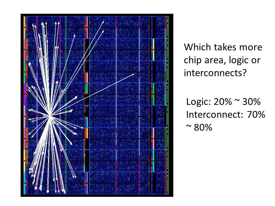 Which takes more chip area, logic or interconnects
