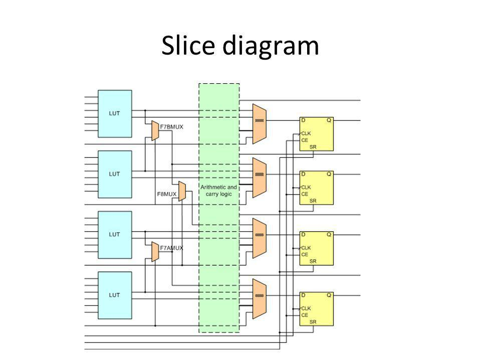 Slice diagram