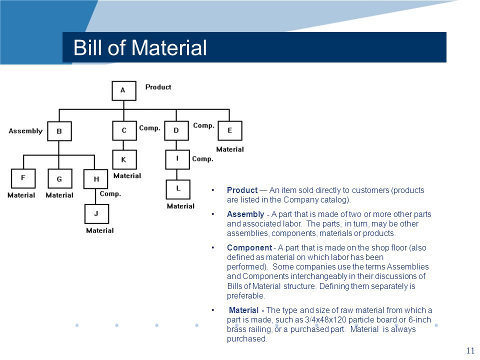 Bill of Material Product — An item sold directly to customers (products are listed in the Company catalog).