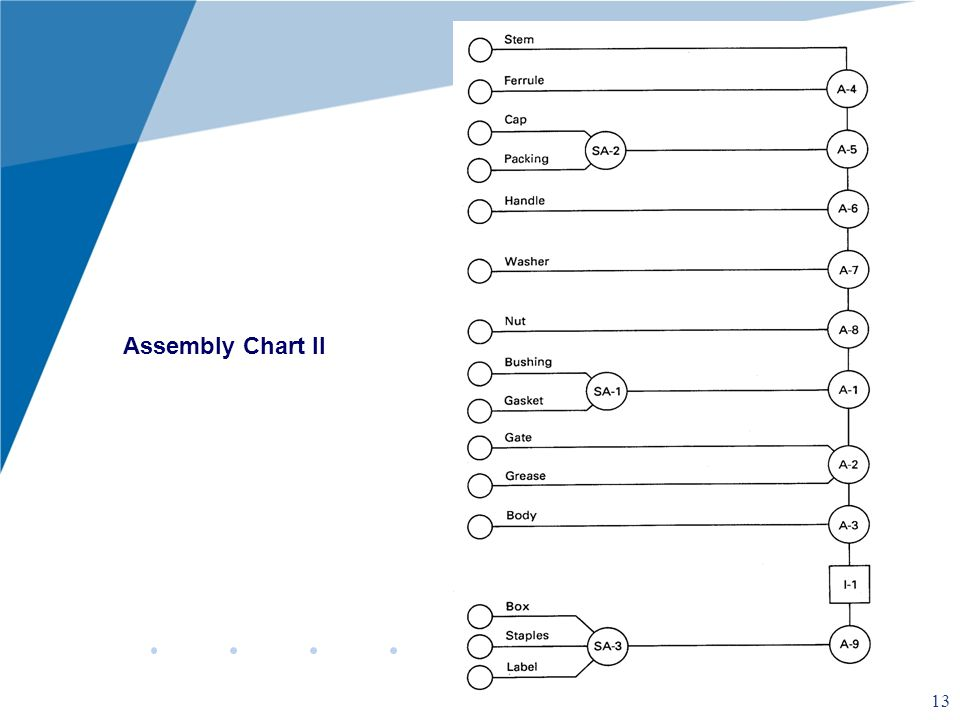how to make an assembly chart