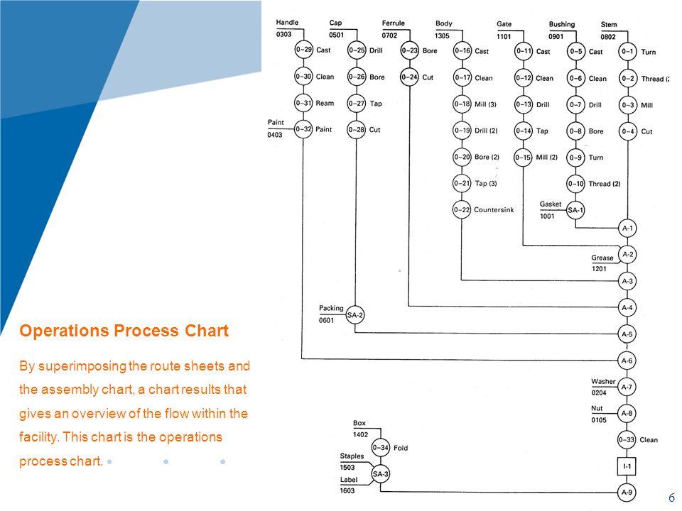 Operations Process Chart