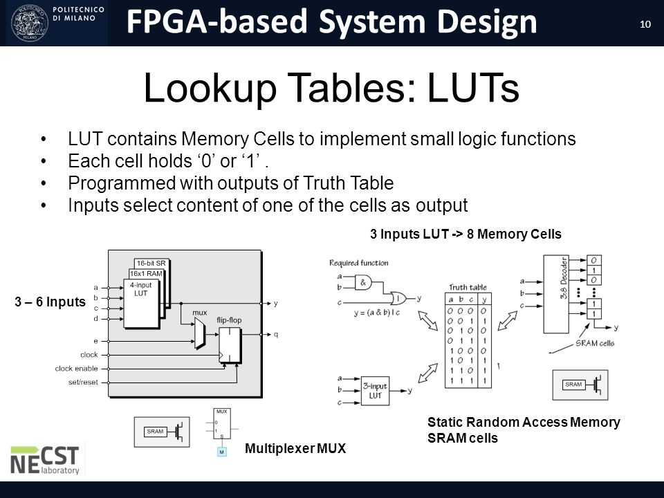 4/1/2017 Lookup Tables: LUTs. LUT contains Memory Cells to implement small logic functions. Each cell holds '0' or '1' .