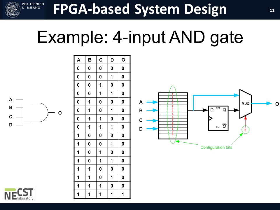 Example: 4-input AND gate