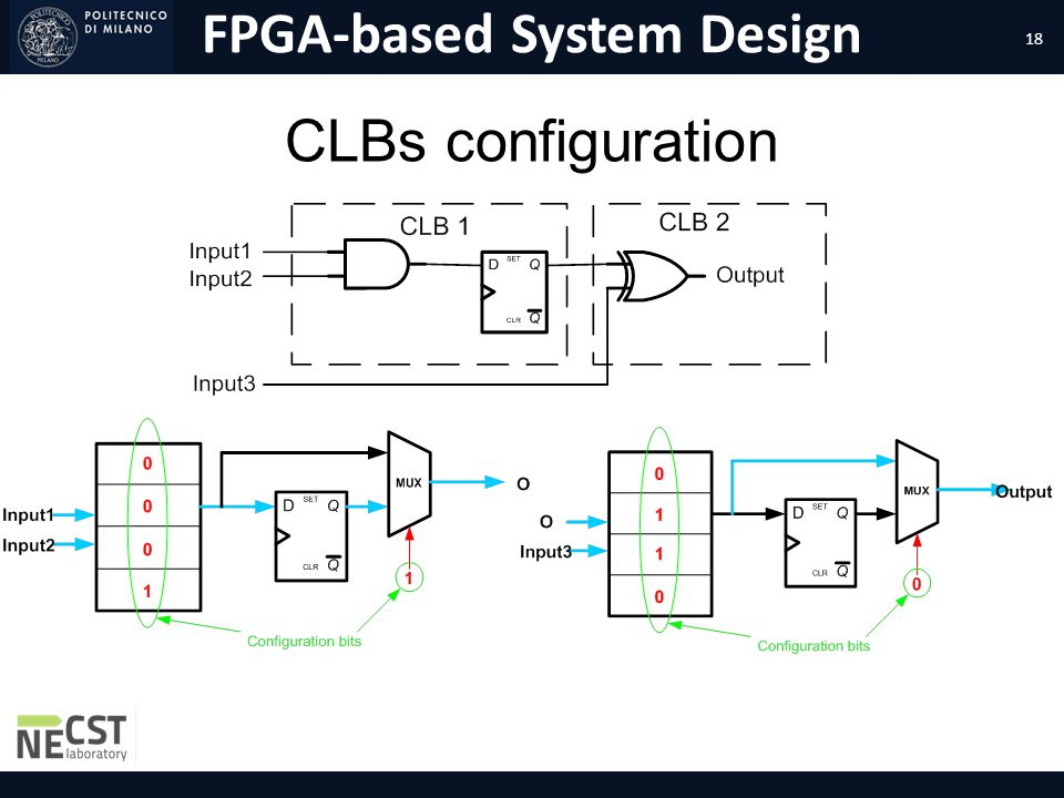 CLBs configuration