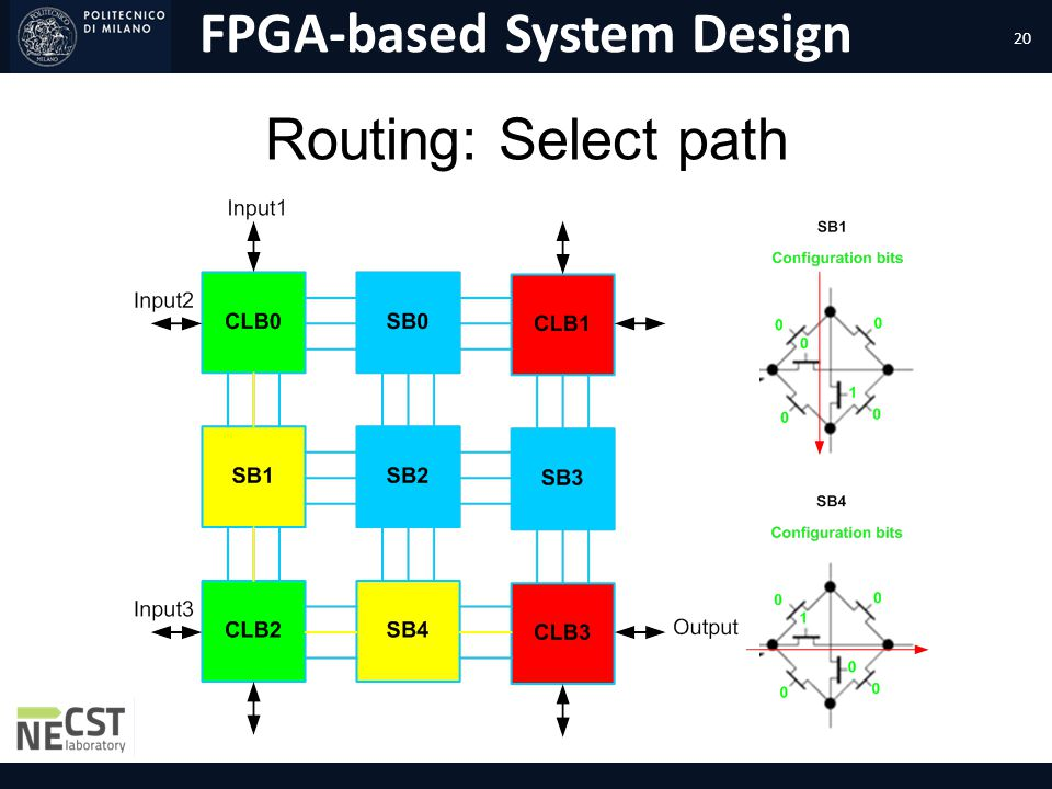 Routing: Select path