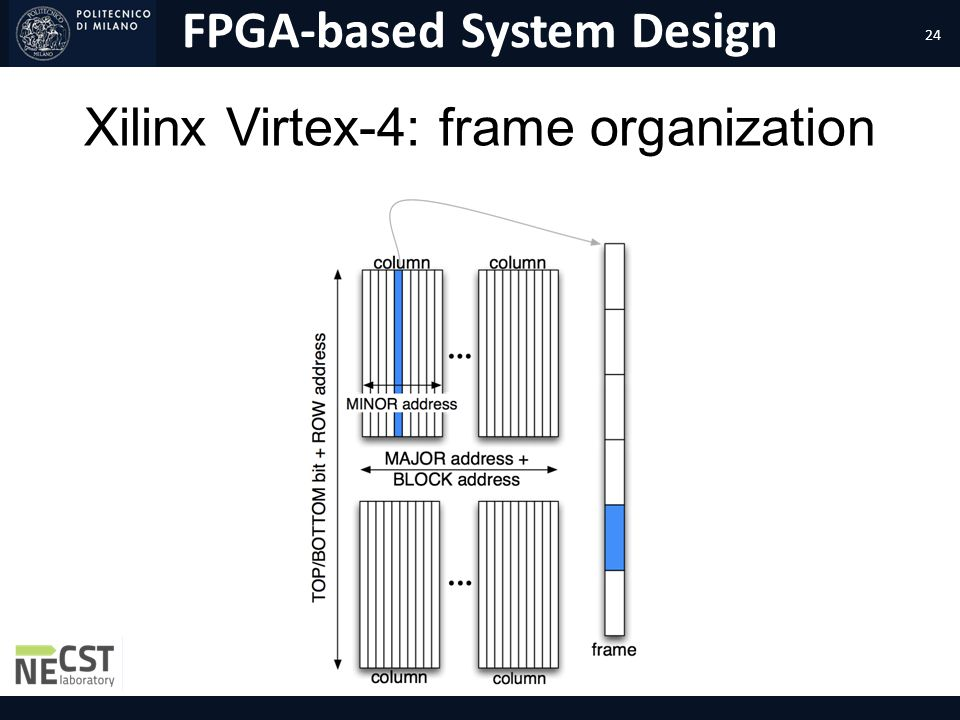 Xilinx Virtex-4: frame organization