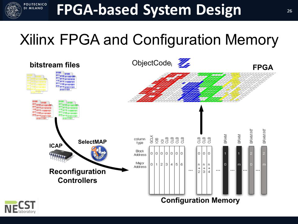Xilinx FPGA and Configuration Memory