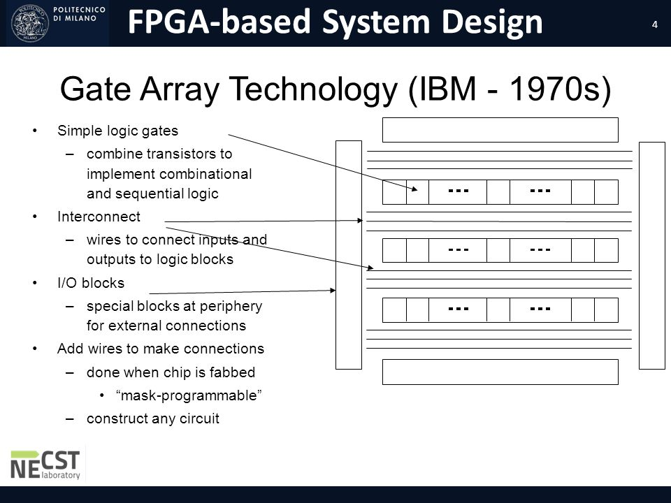Gate Array Technology (IBM s)