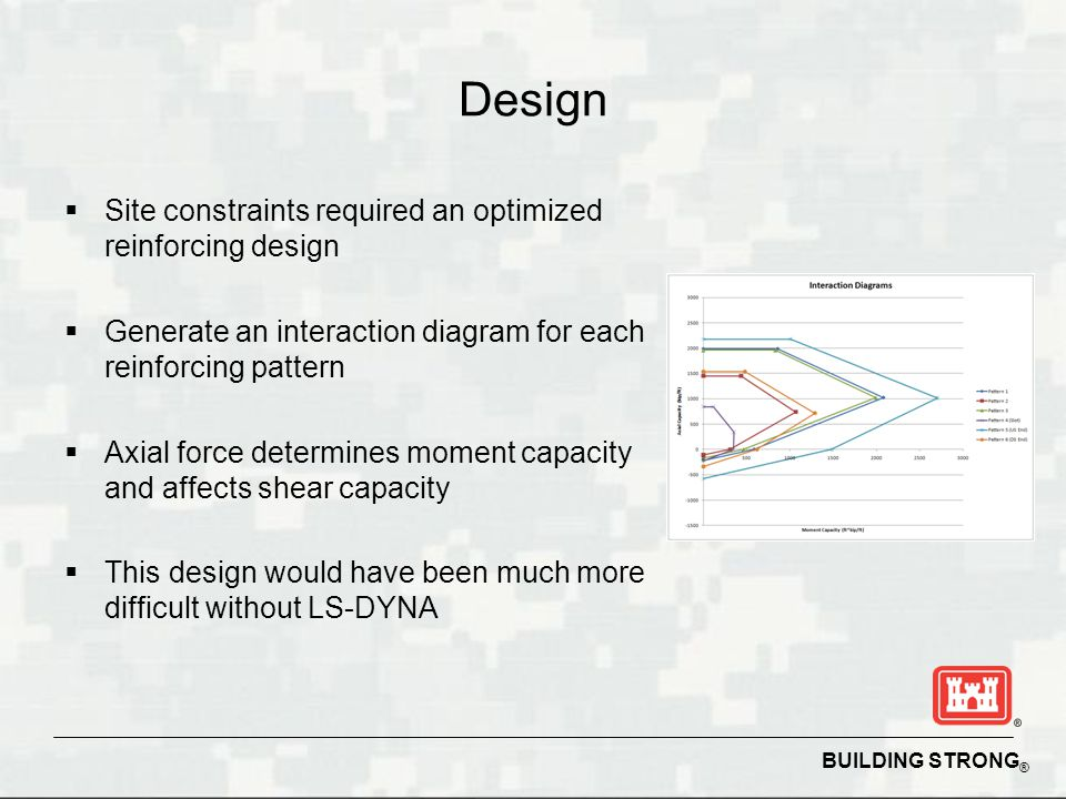 Design Site constraints required an optimized reinforcing design