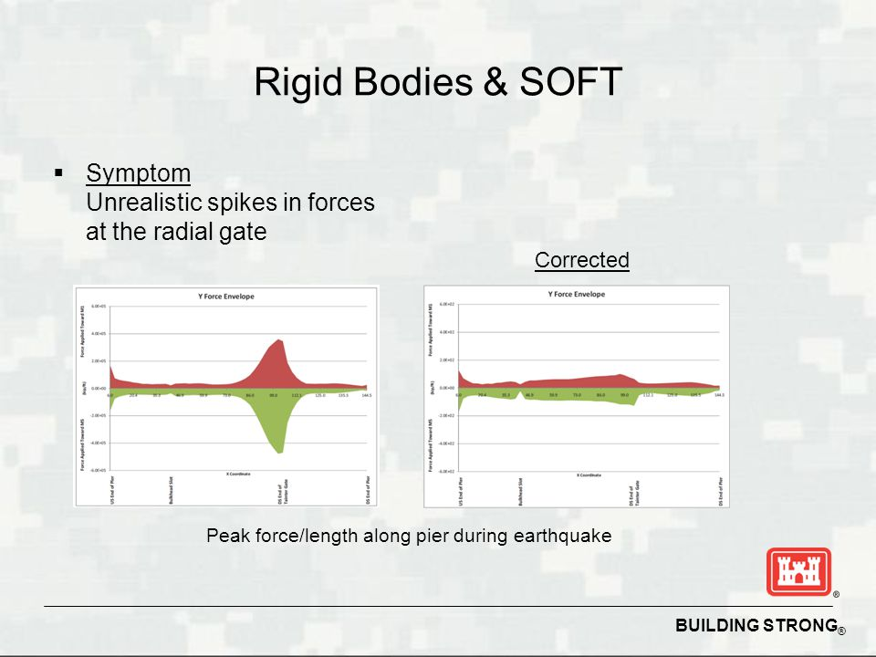 Rigid Bodies & SOFT Symptom Unrealistic spikes in forces at the radial gate.