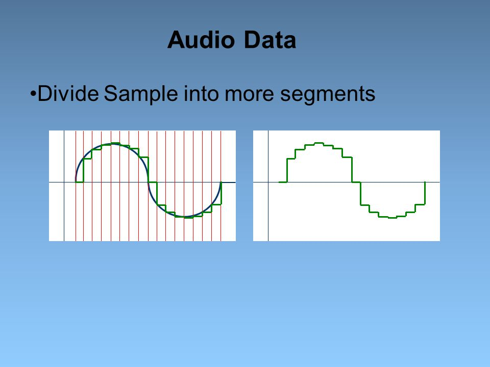Audio Data Divide Sample into more segments