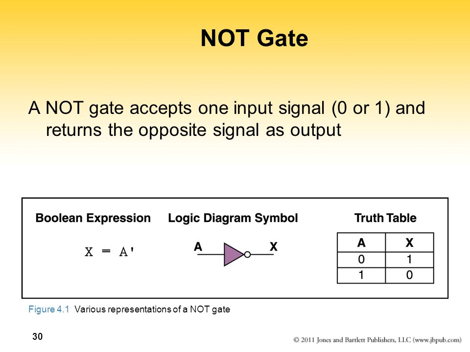 NOT Gate A NOT gate accepts one input signal (0 or 1) and returns the opposite signal as output.