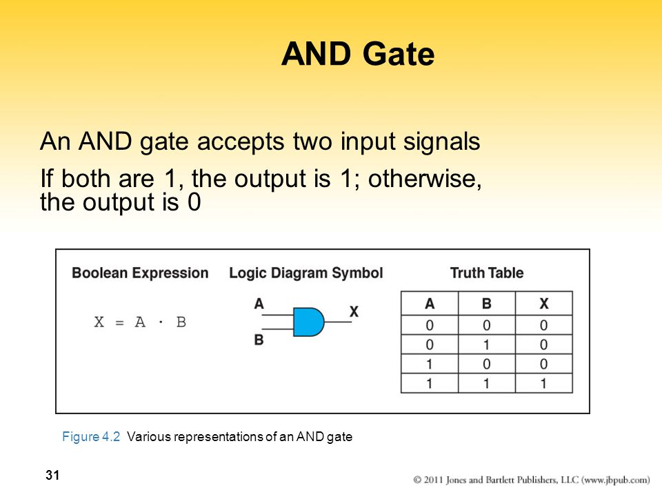 AND Gate An AND gate accepts two input signals