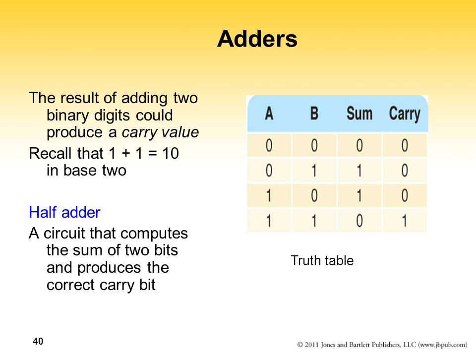 Adders The result of adding two binary digits could produce a carry value. Recall that 1 + 1 = 10 in base two.